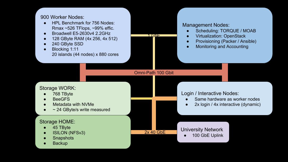 Schema Cluster NEMO